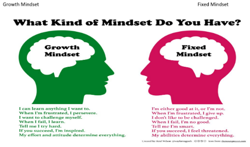 Growth Mindset Fixed Mindset